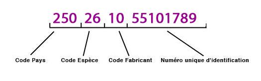 Numéro identifcation