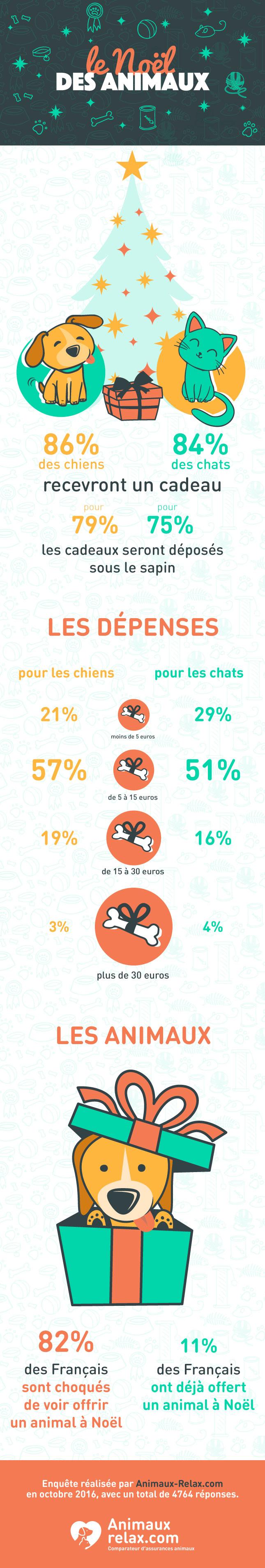 infographie noël des animaux